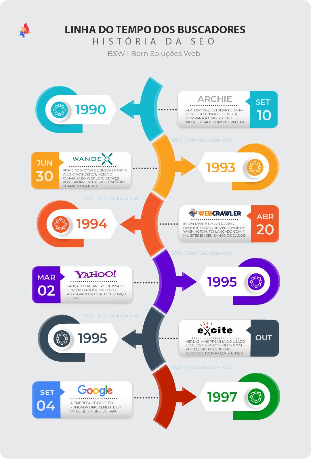 Linha do tempo dos primeiros buscadores da web - 1990 a 1997