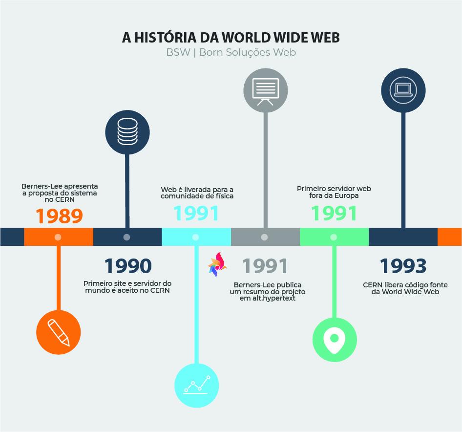 Infográfico com a linha do tempo da fundação da World Wide Web
