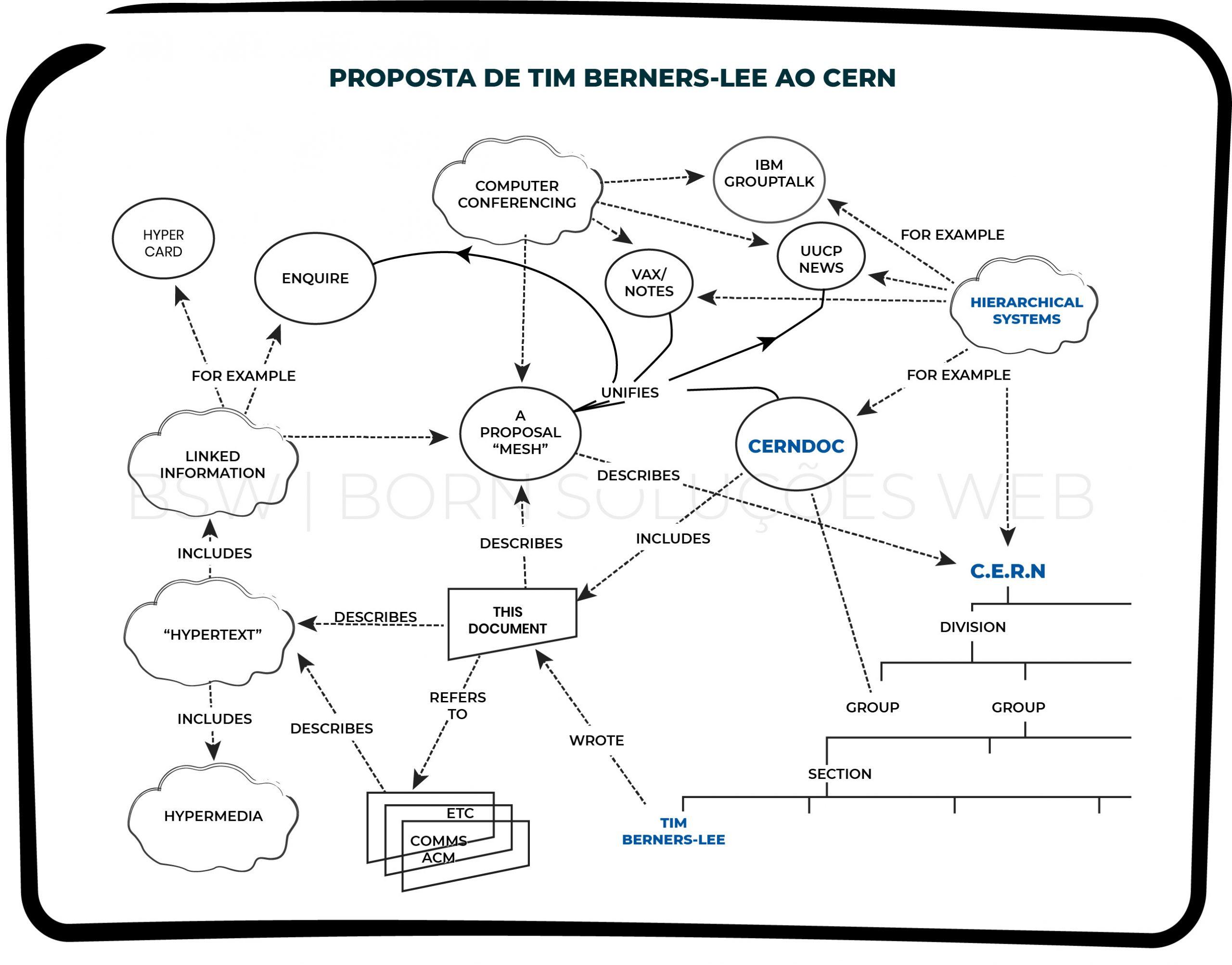 Proposta do Sistema de Internet, por Tim Berners-Lee